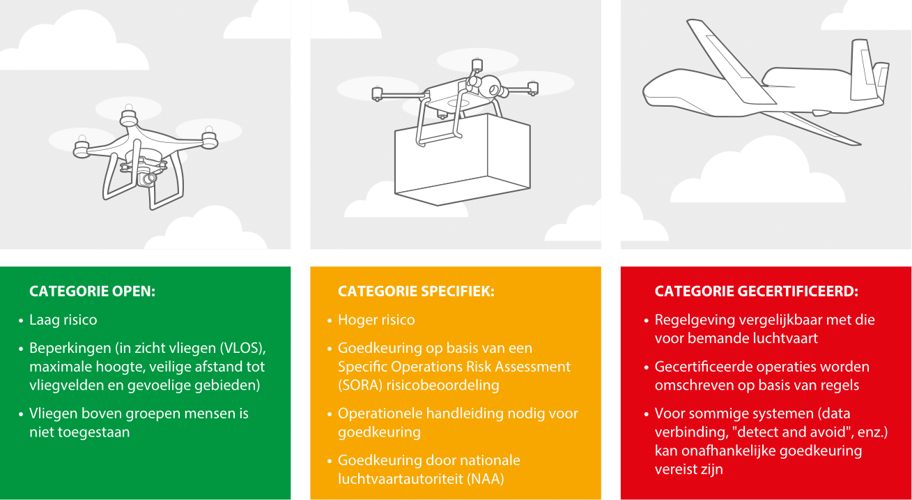 drone eu categorieen open specific certified easa